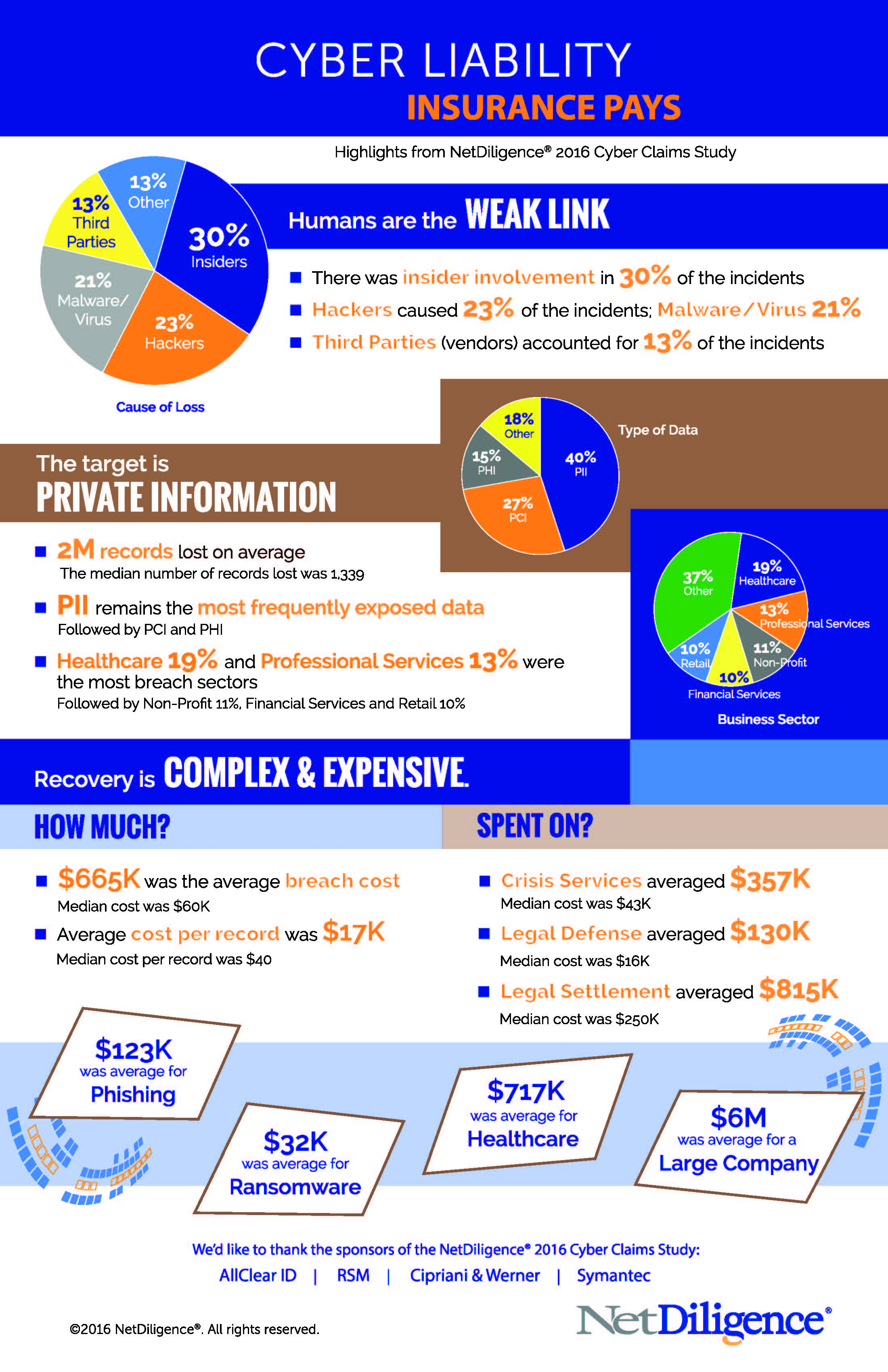 netdiligence_2016_claimsstudy_infographic-2